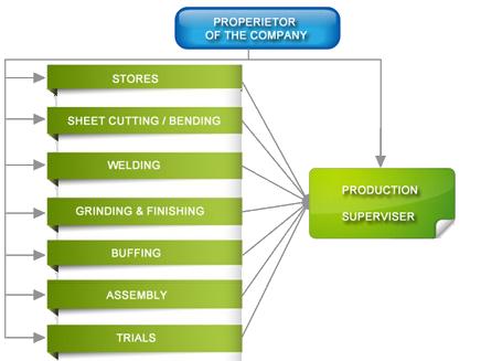 Newtech Equipment's Organizational Chart